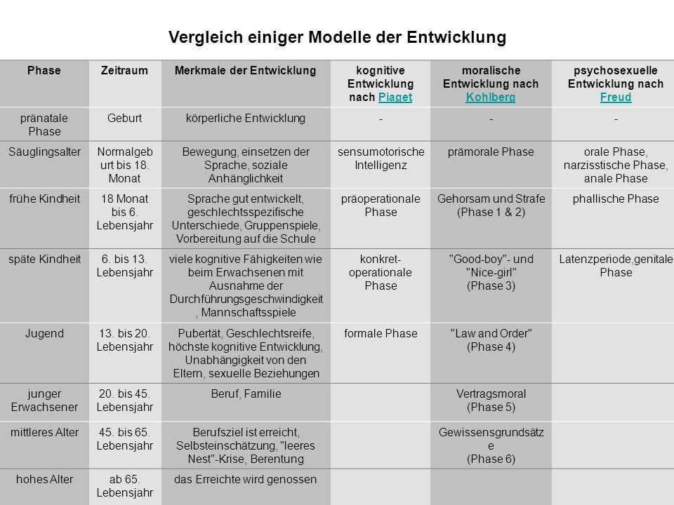 Vergleich einiger Modelle der Entwicklung
