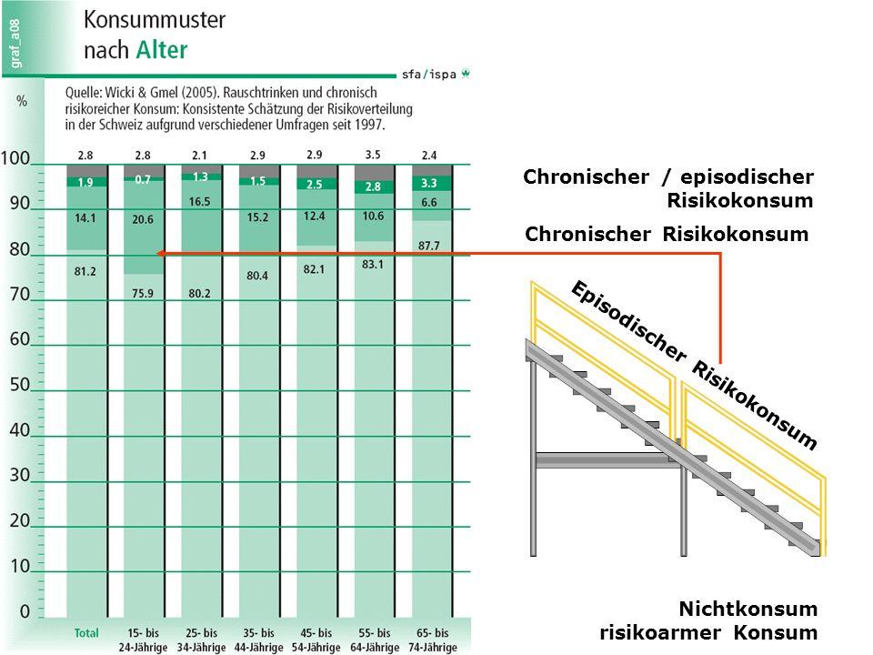 Chronischer / episodischer Risikokonsum
