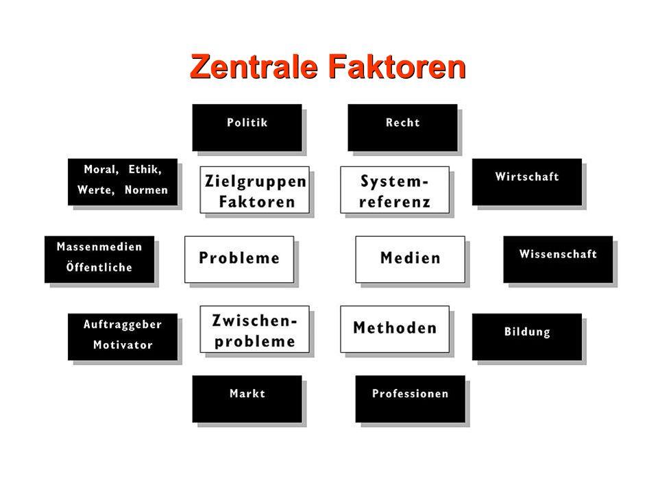 Zentrale Faktoren