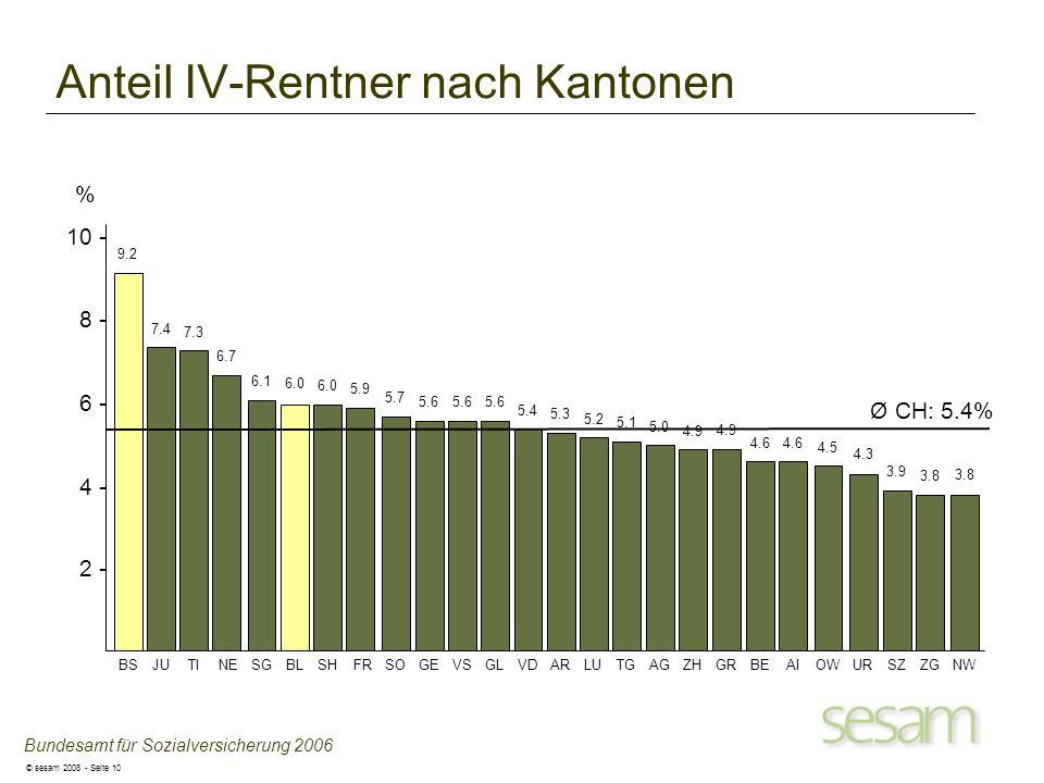 Anteil IV-Rentner nach Kantonen