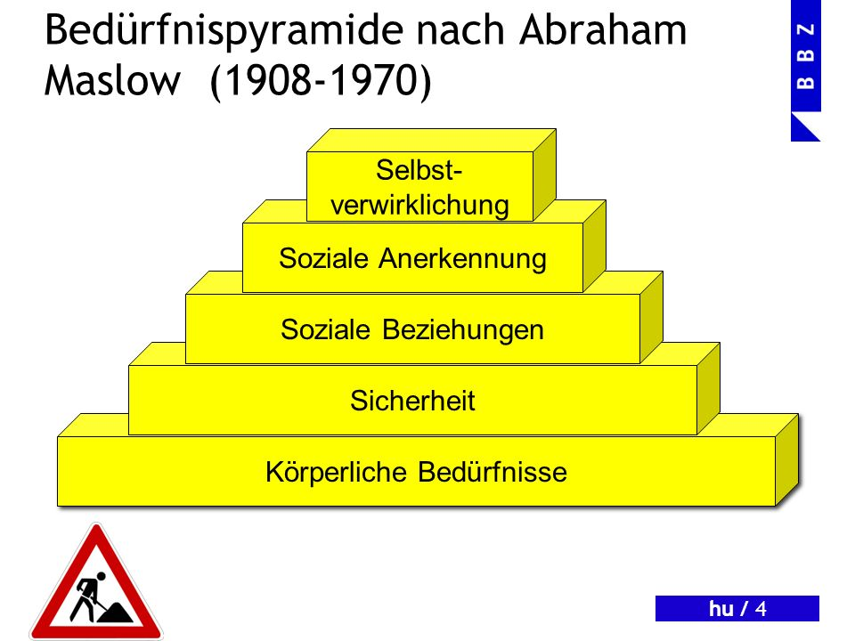 Bedürfnispyramide nach Abraham Maslow (1908-1970)