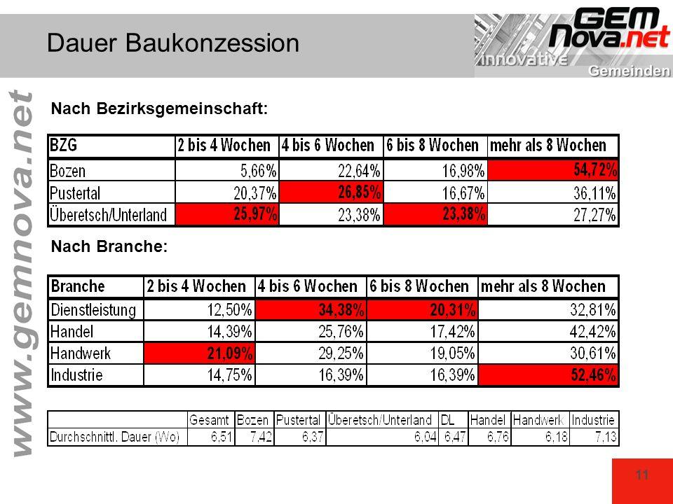 Dauer Baukonzession Nach Bezirksgemeinschaft: Nach Branche: