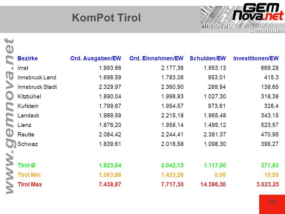 KomPot Tirol Bezirke Ord. Ausgaben/EW Ord. Einnahmen/EW Schulden/EW