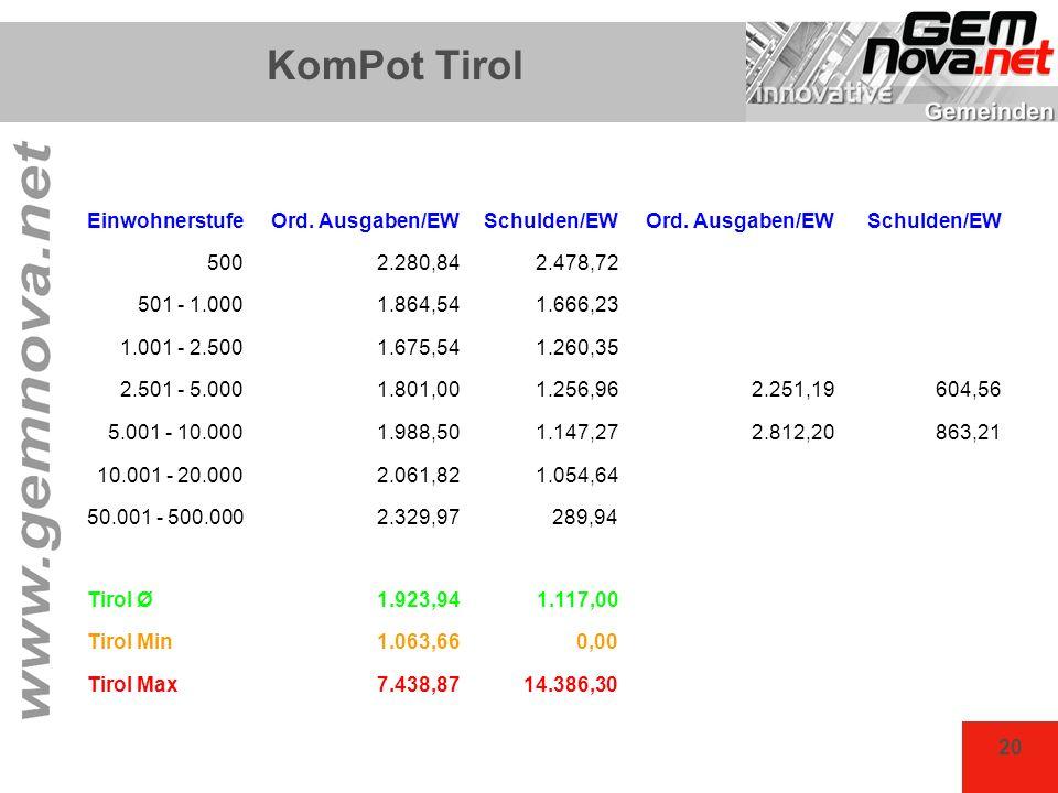 KomPot Tirol Einwohnerstufe Ord. Ausgaben/EW Schulden/EW 500 2.280,84