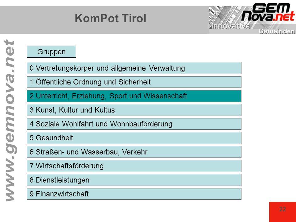 KomPot Tirol Gruppen 0 Vertretungskörper und allgemeine Verwaltung