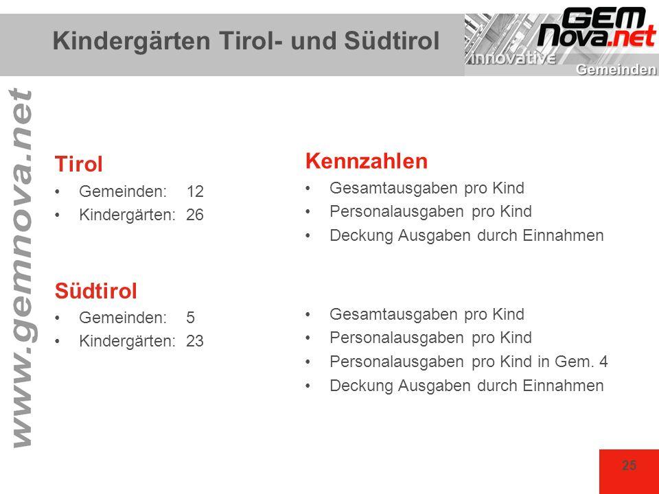Kindergärten Tirol- und Südtirol