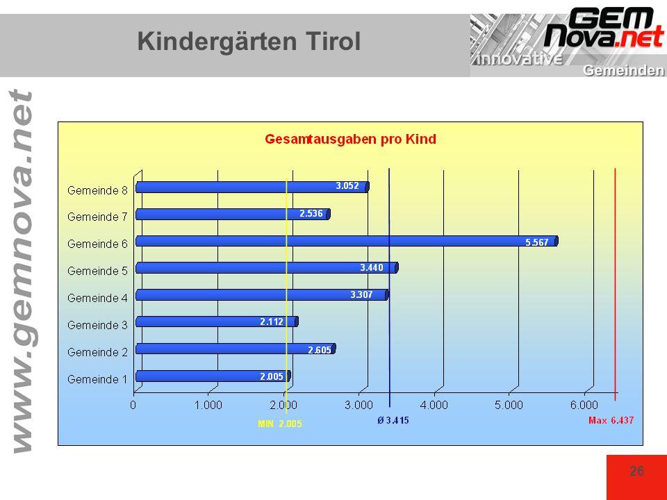Kindergärten Tirol