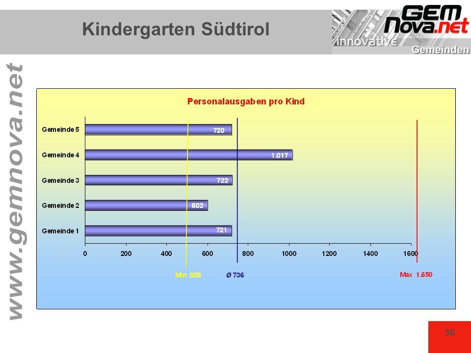 Kindergarten Südtirol
