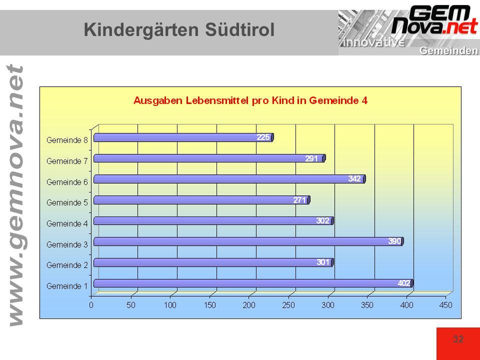 Kindergärten Südtirol