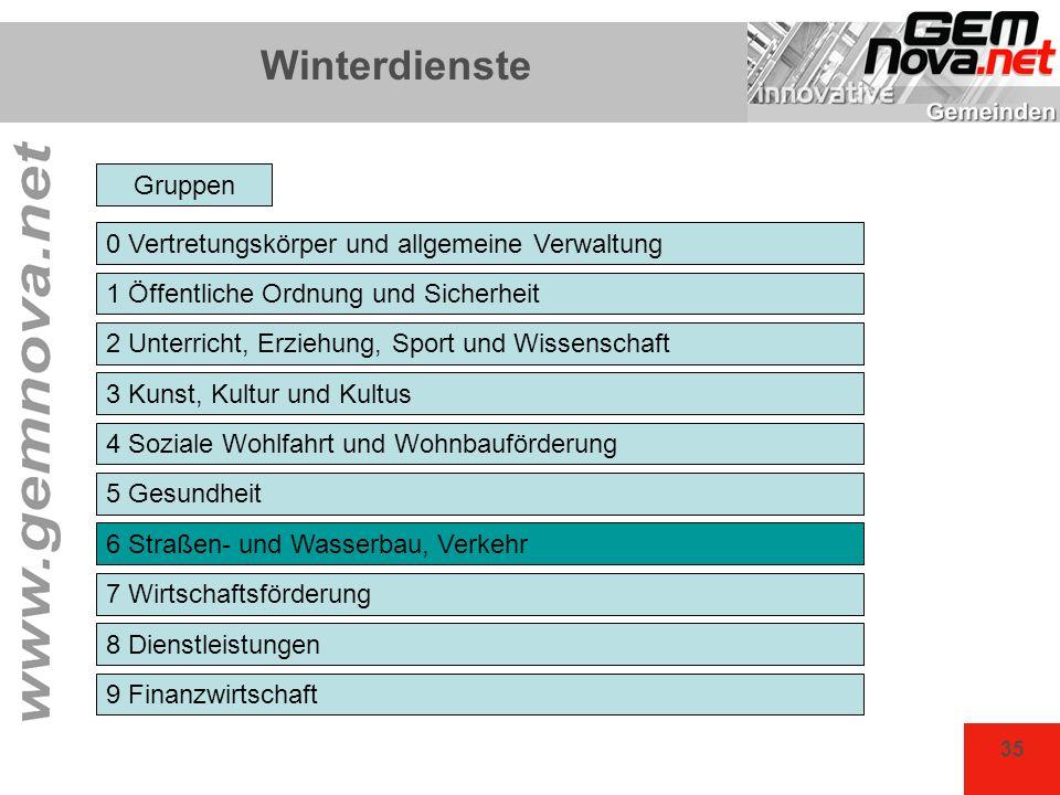 Winterdienste Gruppen 0 Vertretungskörper und allgemeine Verwaltung