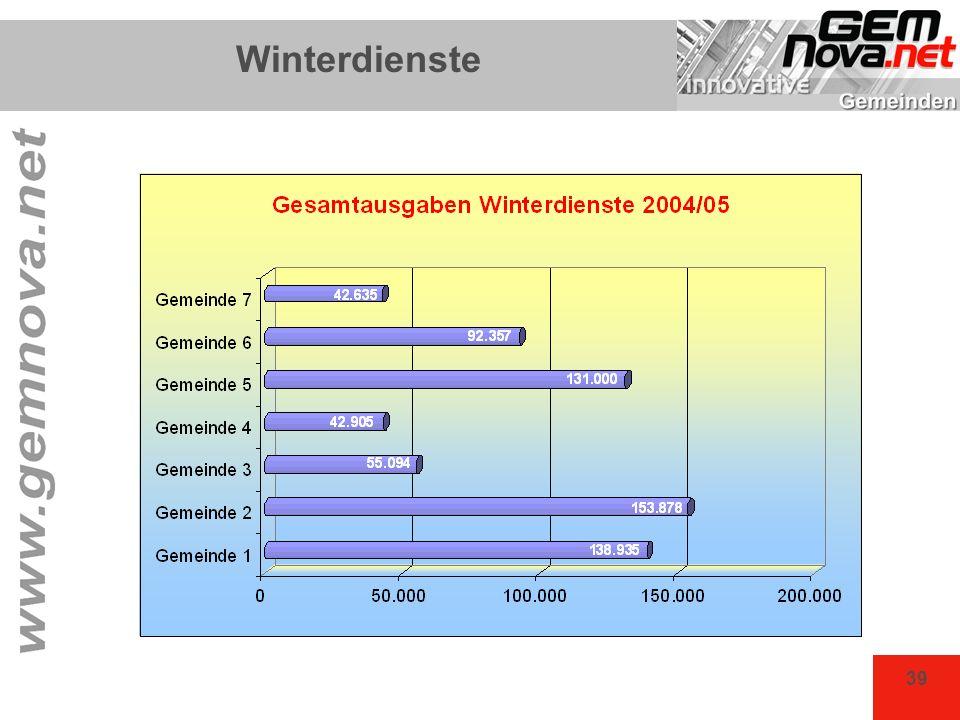 Winterdienste