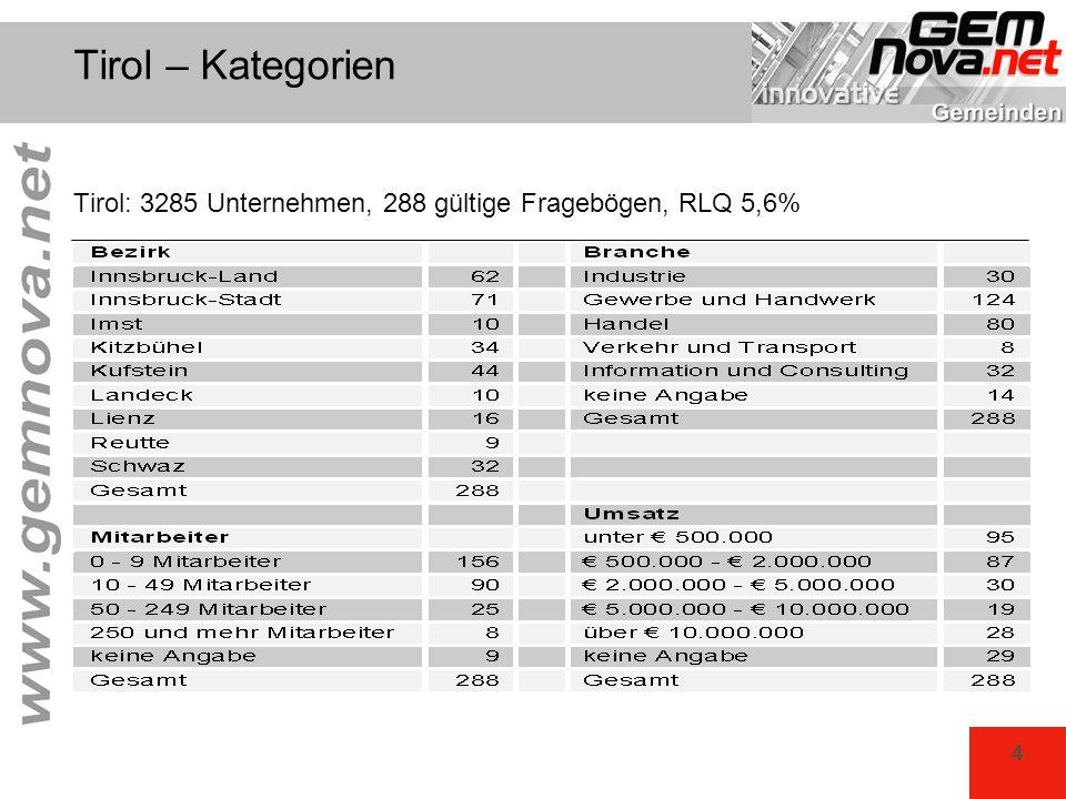 Tirol – Kategorien Tirol: 3285 Unternehmen, 288 gültige Fragebögen, RLQ 5,6%