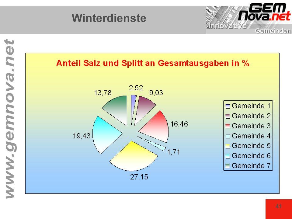 Winterdienste Gemeinde 5 GK 131.000, Salz & Streuung 35.572 = 27%