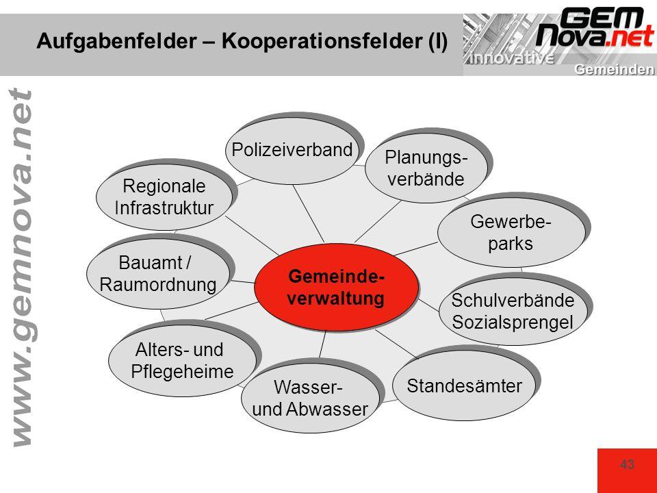 Aufgabenfelder – Kooperationsfelder (I)