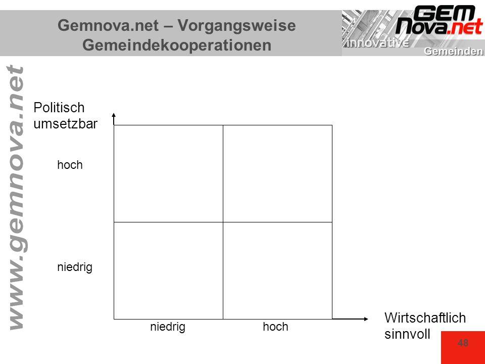 Gemnova.net – Vorgangsweise Gemeindekooperationen