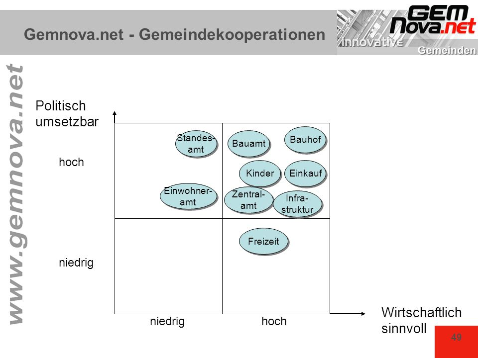 Gemnova.net - Gemeindekooperationen