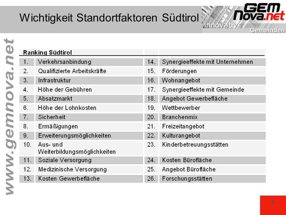 Wichtigkeit Standortfaktoren Südtirol
