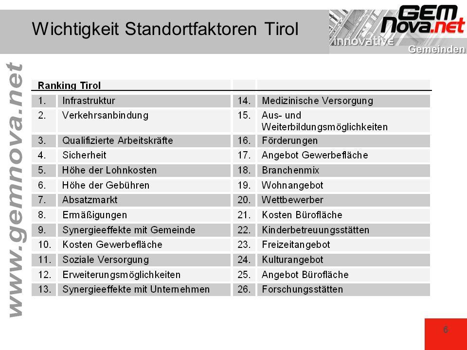 Wichtigkeit Standortfaktoren Tirol