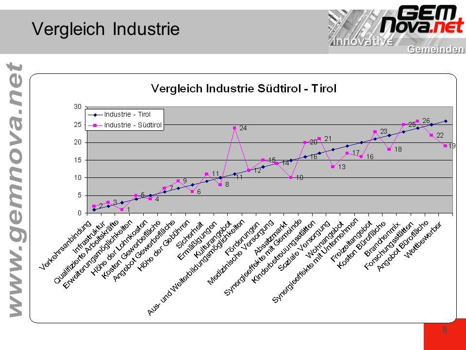 Vergleich Industrie