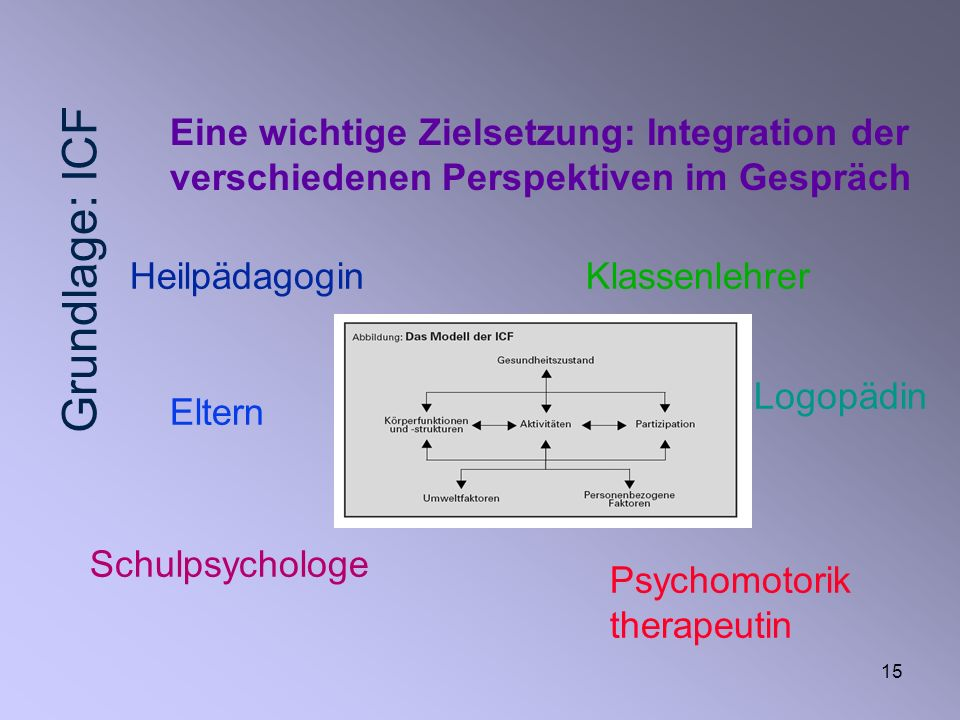 Grundlage: ICFEine wichtige Zielsetzung: Integration der verschiedenen Perspektiven im Gespräch. Heilpädagogin.