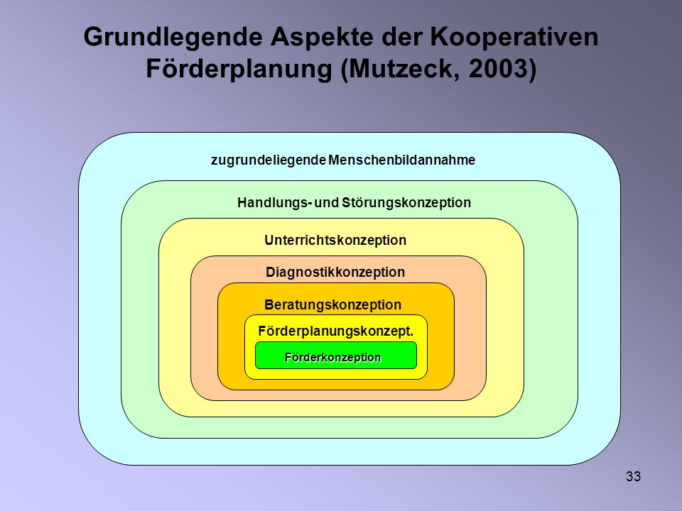Grundlegende Aspekte der Kooperativen Förderplanung (Mutzeck, 2003)
