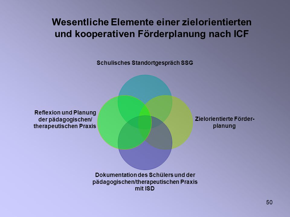 Wesentliche Elemente einer zielorientierten und kooperativen Förderplanung nach ICF