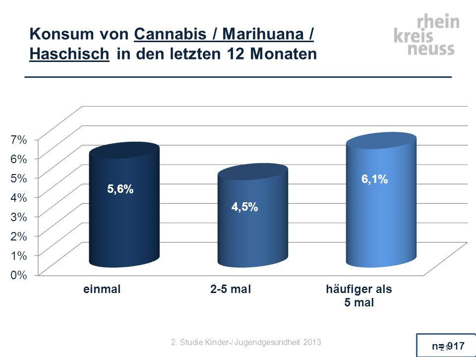 Konsum von Cannabis / Marihuana / Haschisch in den letzten 12 Monaten