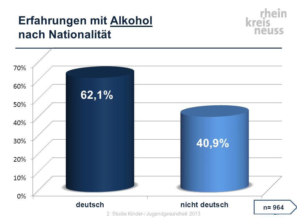 Erfahrungen mit Alkohol nach Nationalität