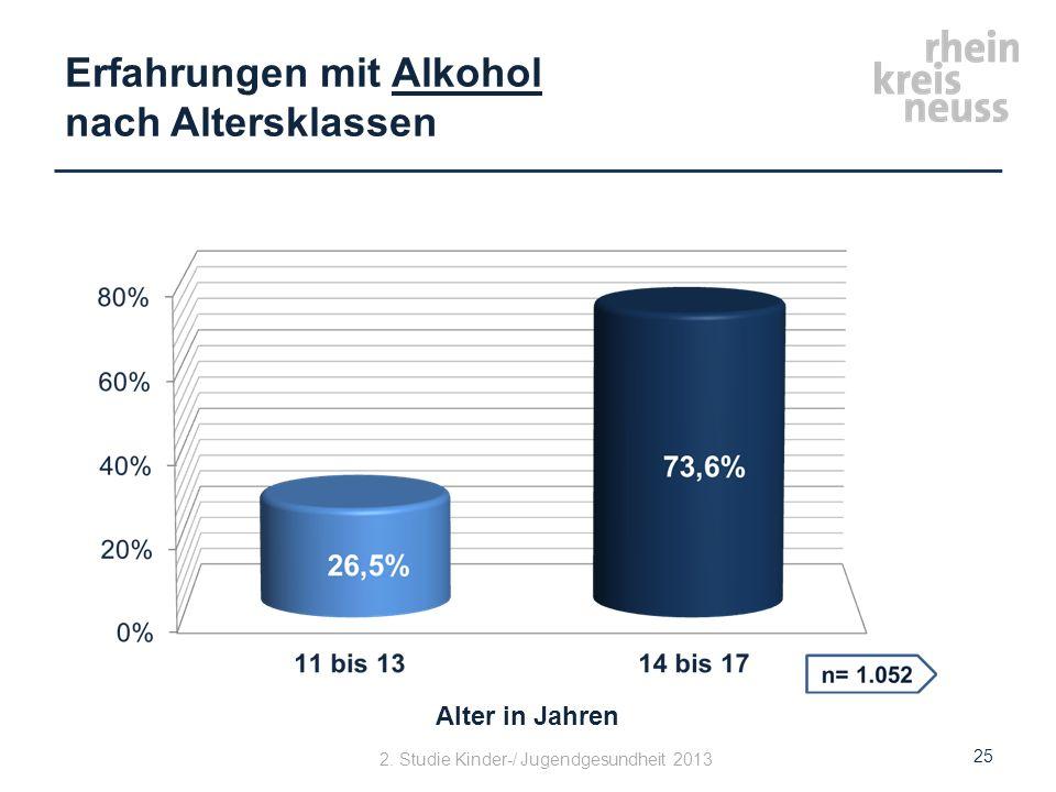 Erfahrungen mit Alkohol nach Altersklassen