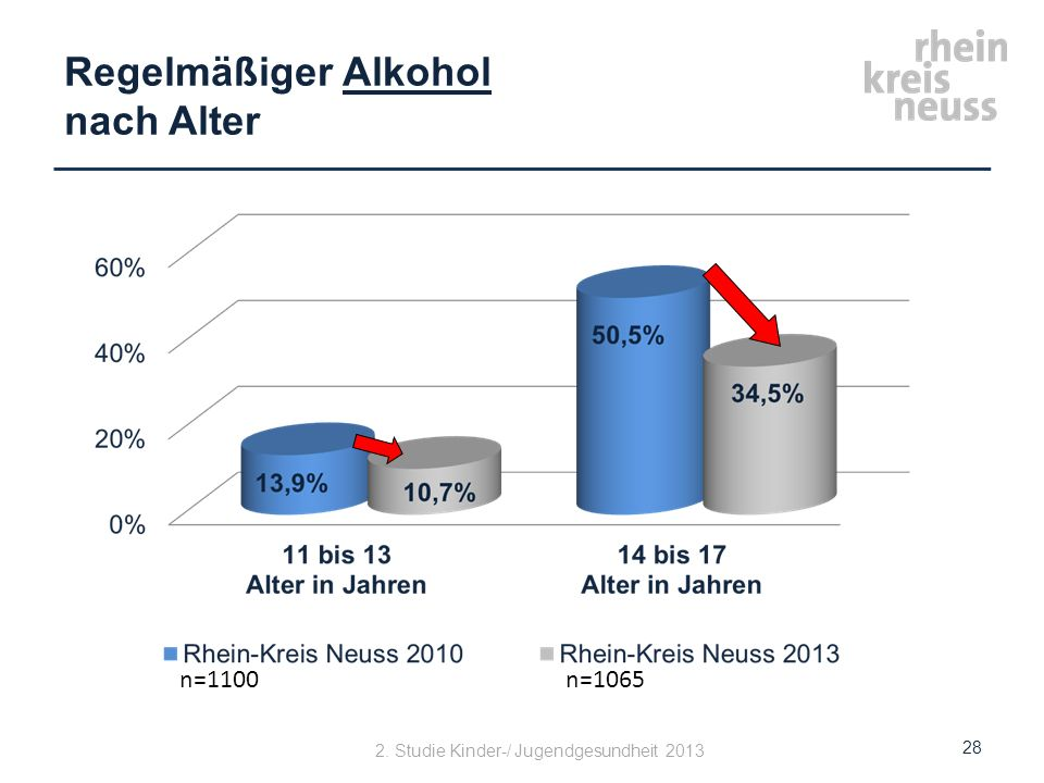 Regelmäßiger Alkohol nach Alter