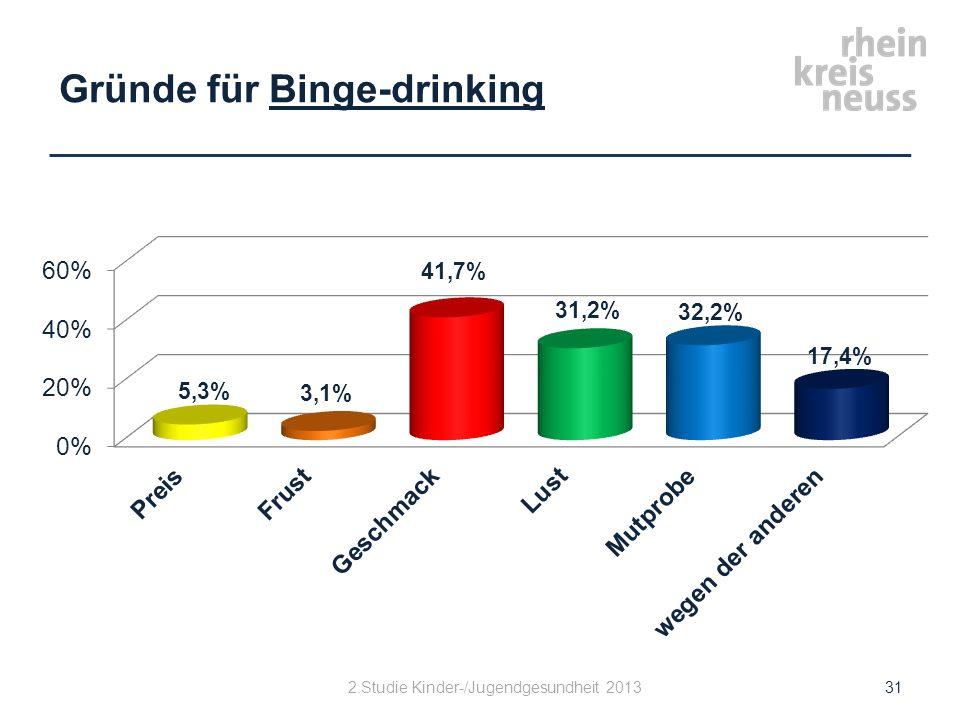 Gründe für Binge-drinking