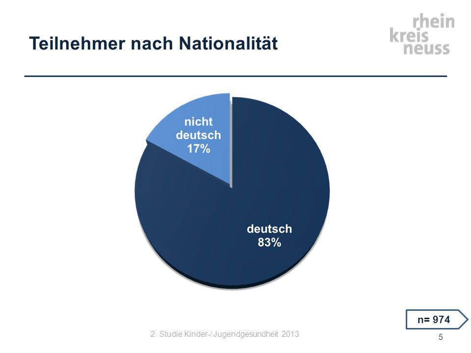 Teilnehmer nach Nationalität