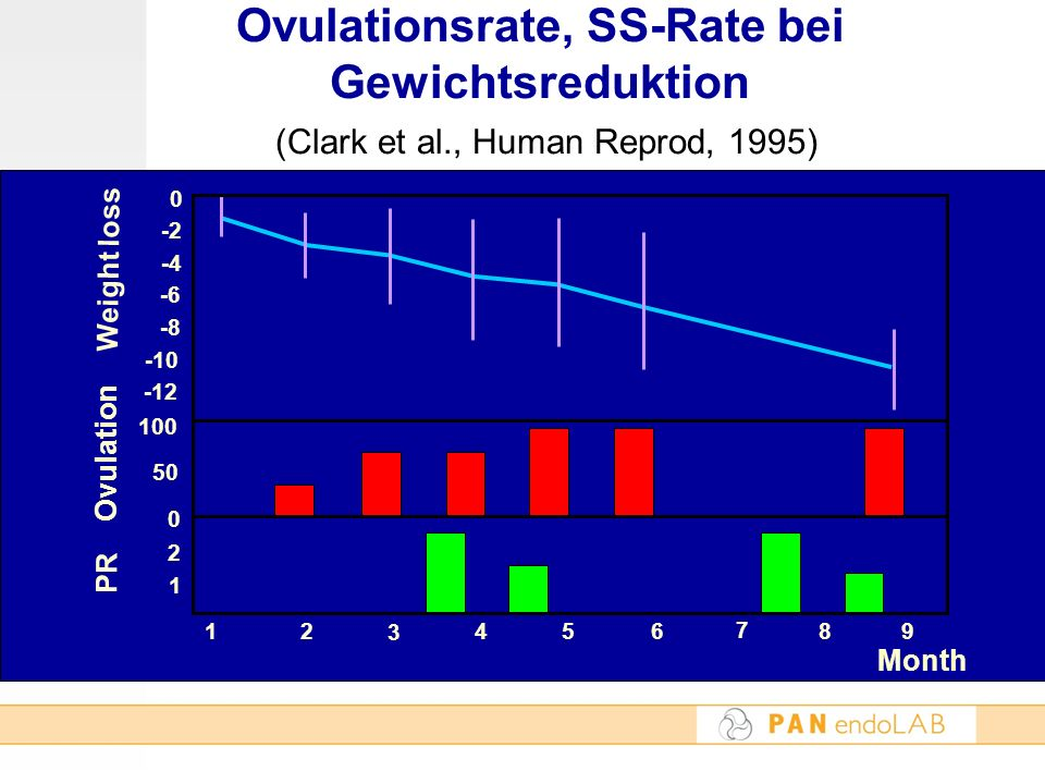 Ovulationsrate, SS-Rate bei Gewichtsreduktion (Clark et al