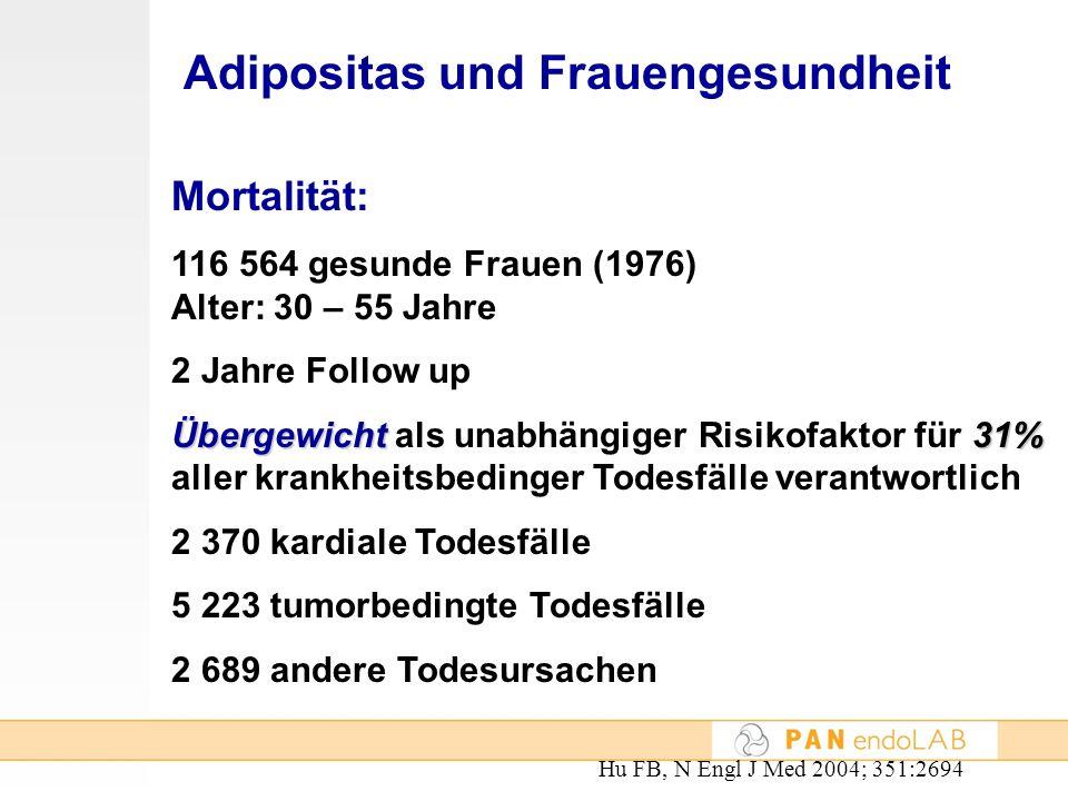 Adipositas und Frauengesundheit