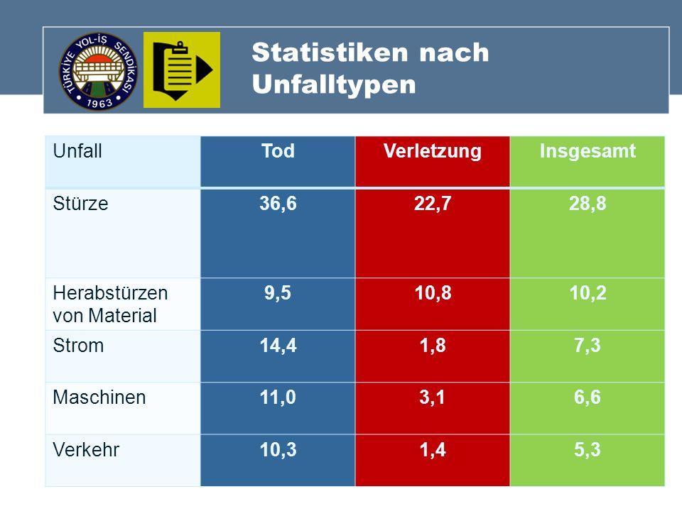 Statistiken nach Unfalltypen