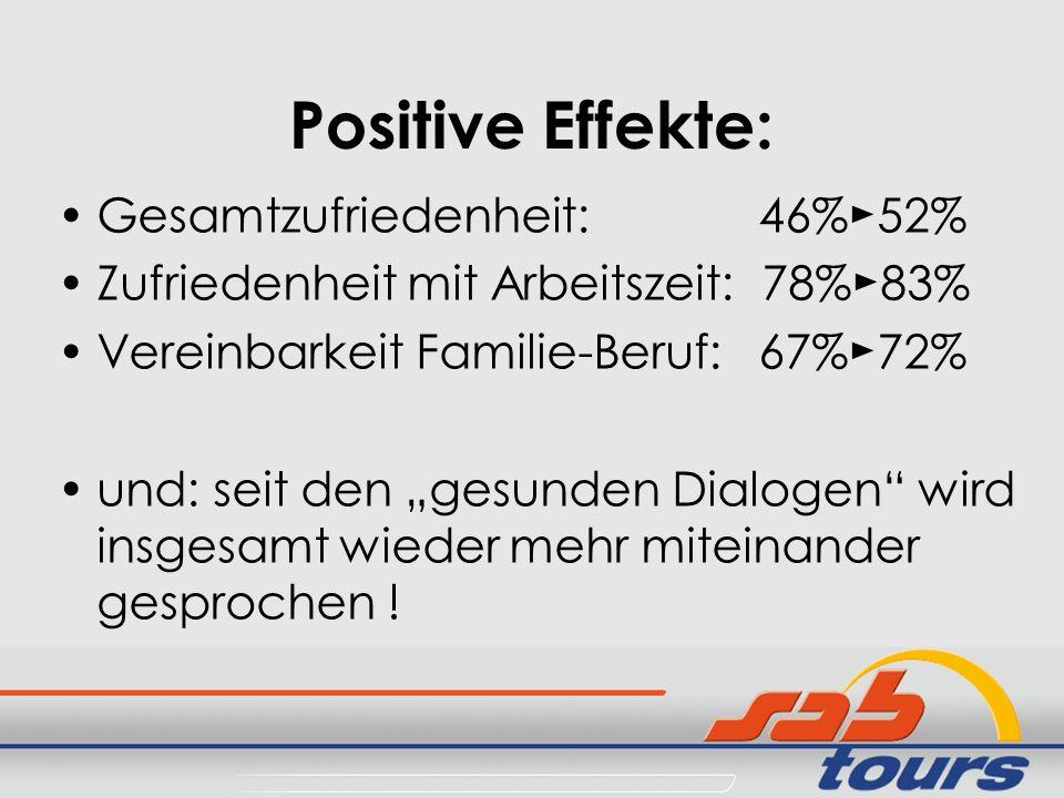 Positive Effekte: Gesamtzufriedenheit: 46%►52%