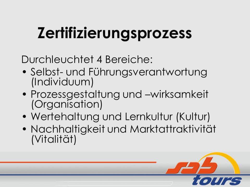 Zertifizierungsprozess