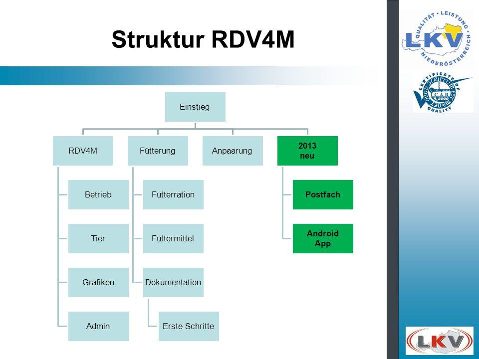 Struktur RDV4M Einstieg RDV4M Betrieb Tier Grafiken Admin Fütterung