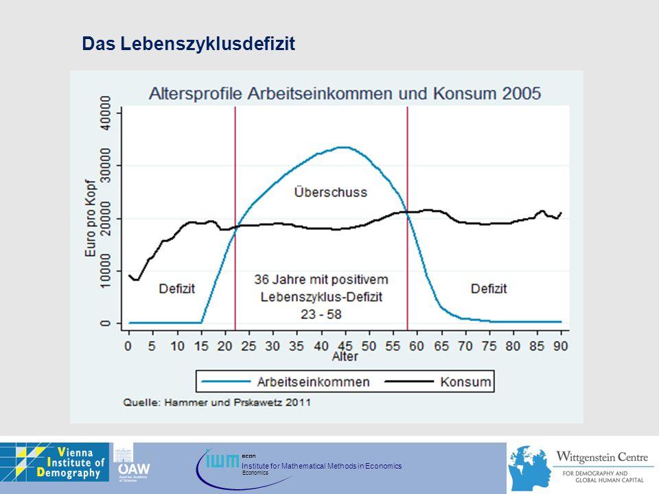 Das Lebenszyklusdefizit