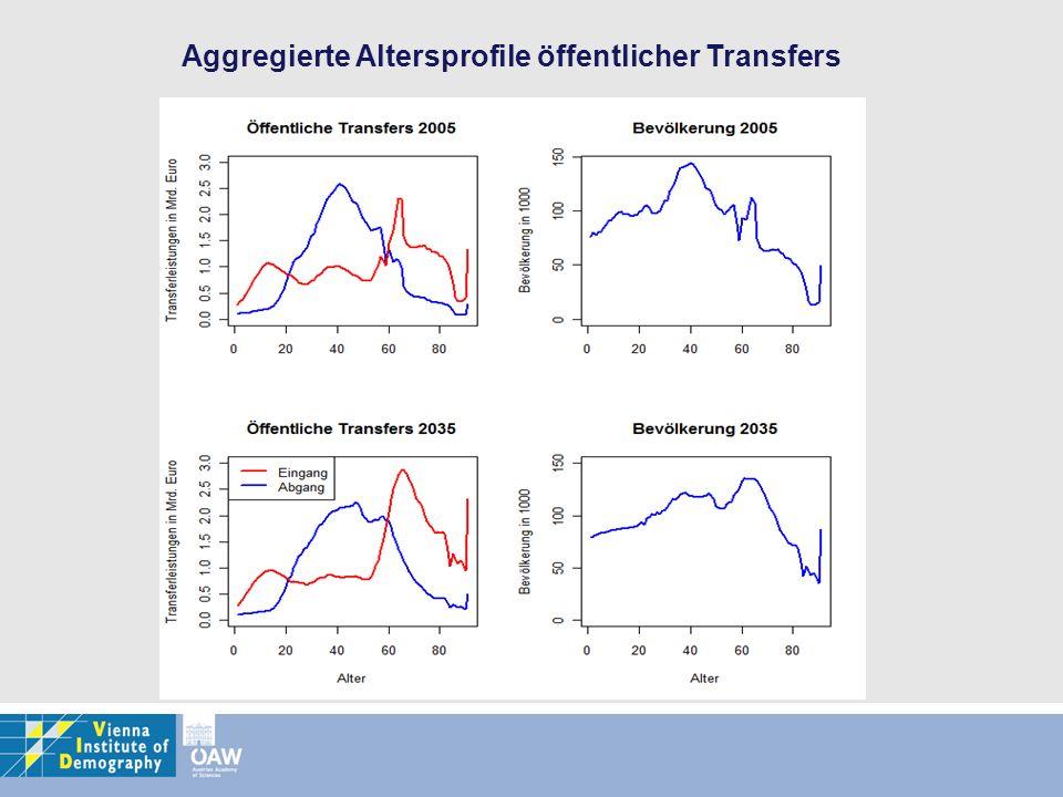 Aggregierte Altersprofile öffentlicher Transfers