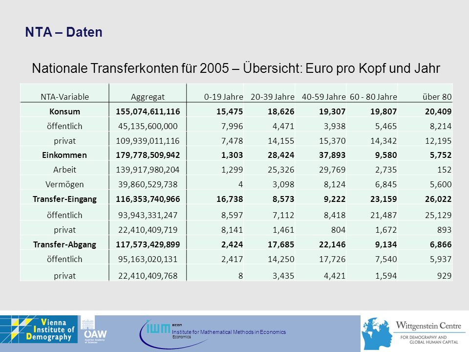 Nationale Transferkonten für 2005 – Übersicht: Euro pro Kopf und Jahr