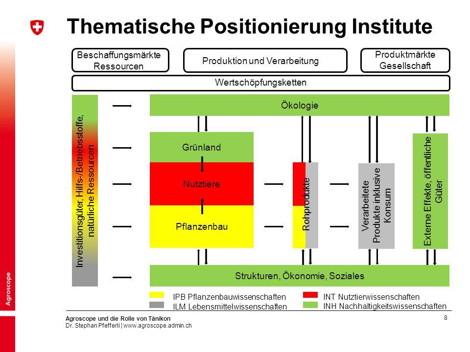Thematische Positionierung Institute