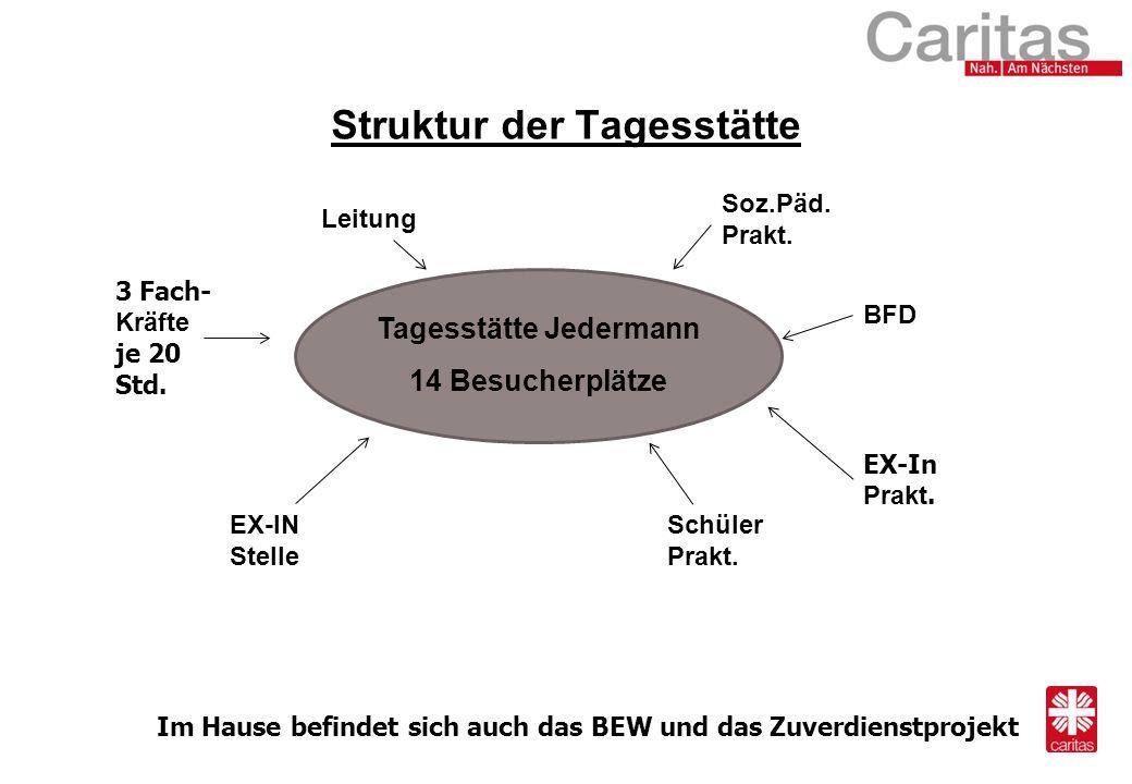 Struktur der Tagesstätte