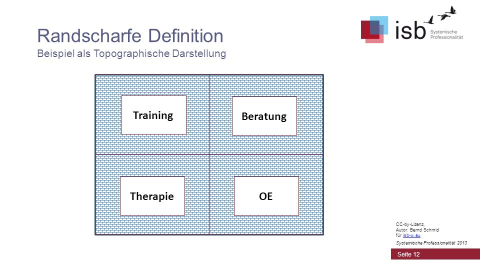 Randscharfe Definition Beispiel als Topographische Darstellung