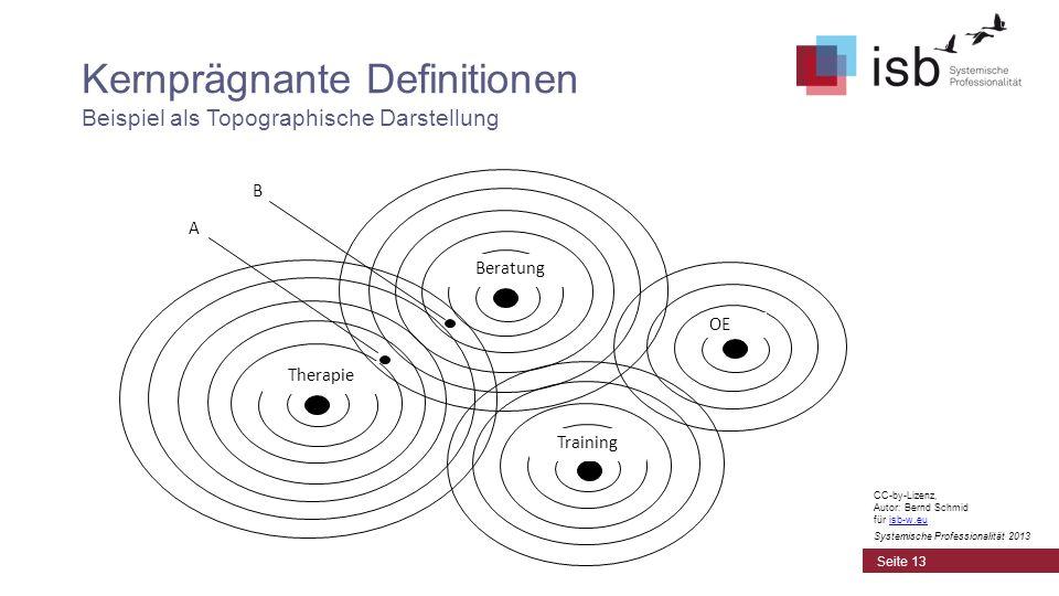 Kernprägnante Definitionen Beispiel als Topographische Darstellung