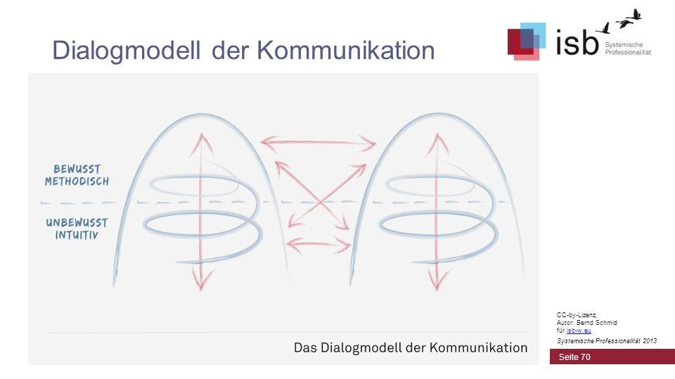 Dialogmodell der Kommunikation
