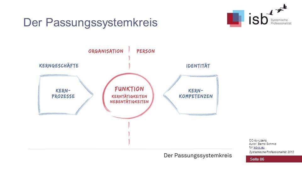 Der Passungssystemkreis