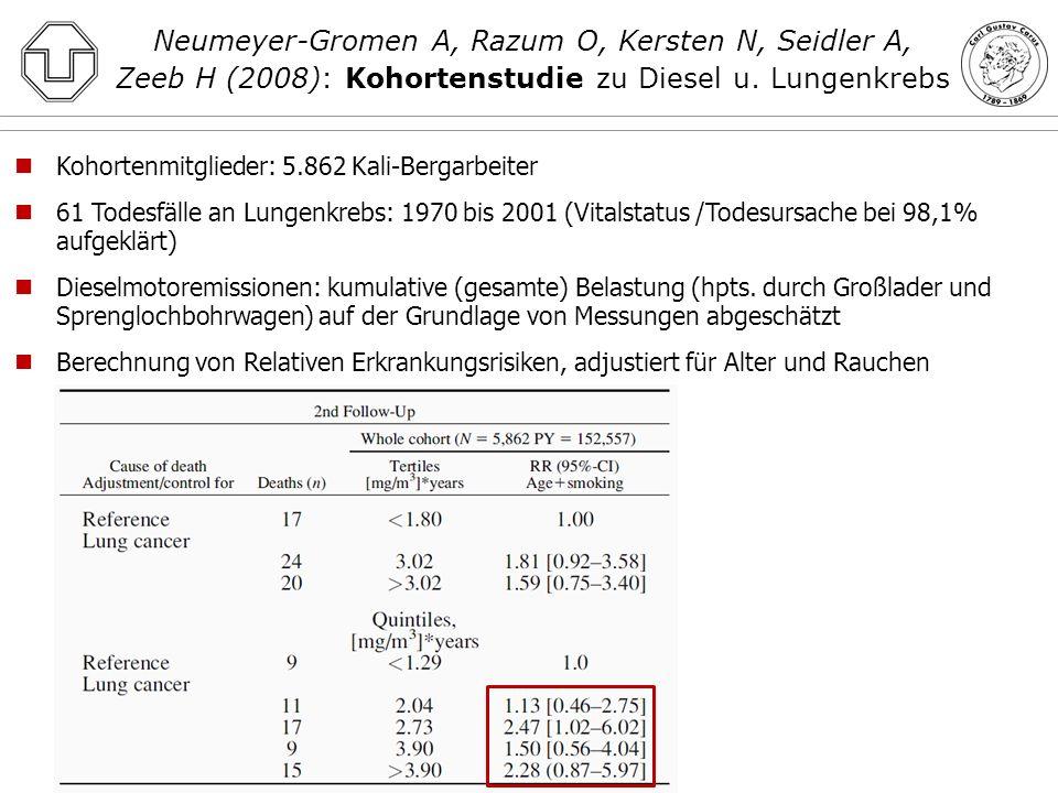 Neumeyer-Gromen A, Razum O, Kersten N, Seidler A, Zeeb H (2008): Kohortenstudie zu Diesel u. Lungenkrebs