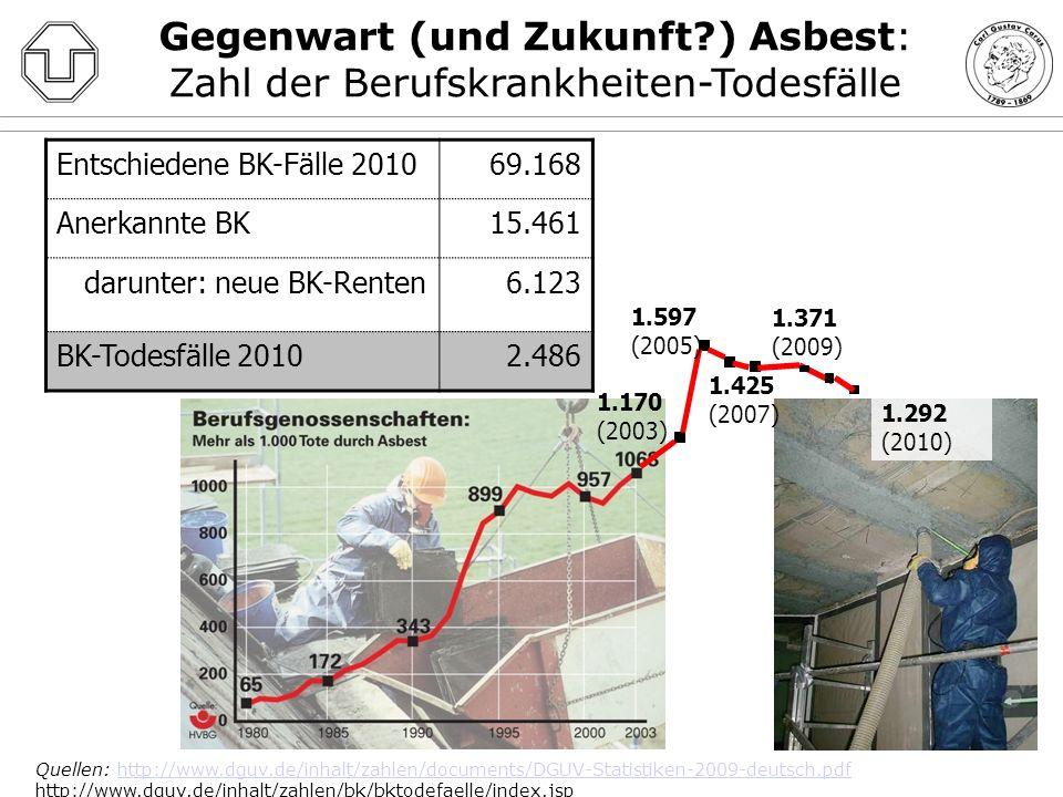 Gegenwart (und Zukunft ) Asbest: Zahl der Berufskrankheiten-Todesfälle