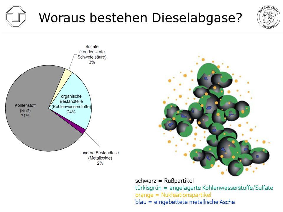 Woraus bestehen Dieselabgase